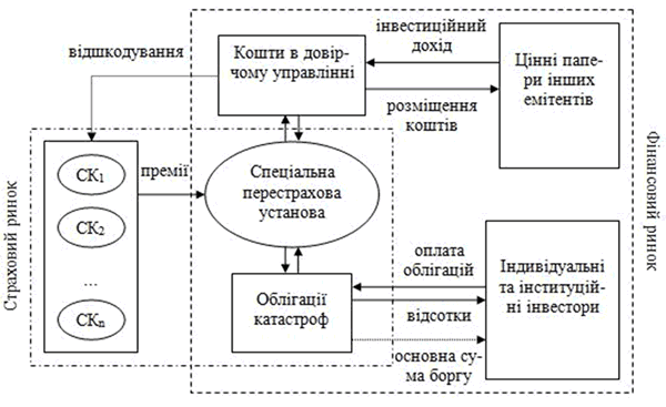 Mehanizm_ispolzovanija_jemissii_obligacij_katastrof
