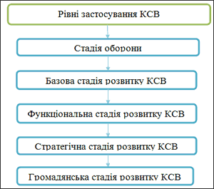 Urovni_primenenija_KSO