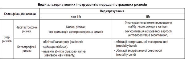 instrumenty_peredachi_strahovyh_riskov