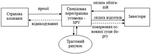 pereraspredelenija_strahovyh_riskov