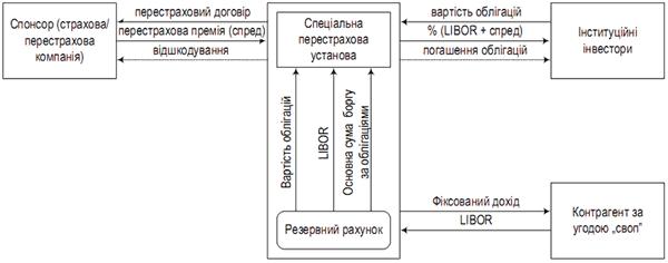 sekjuritizacija_katastroficheski_strahovyh_riskov